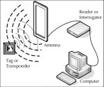 RFID là gì?
